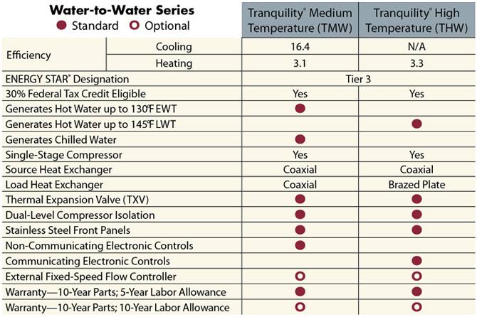 ClimateMaster_Water_to_Water_Geothermal_Heat_Pump_System_Comparison